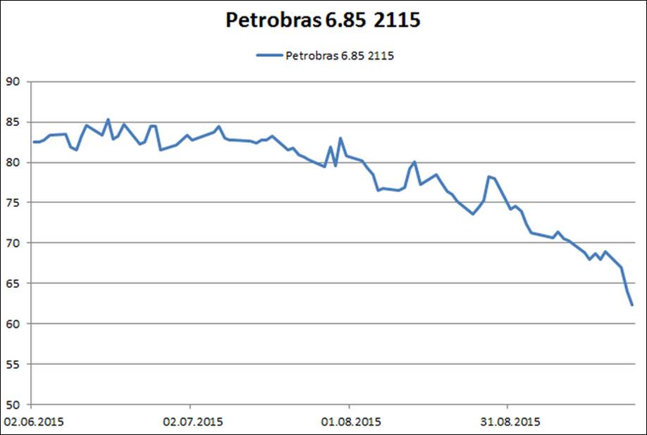 High yield, credit risk and carry trade: the case of Petrobras
