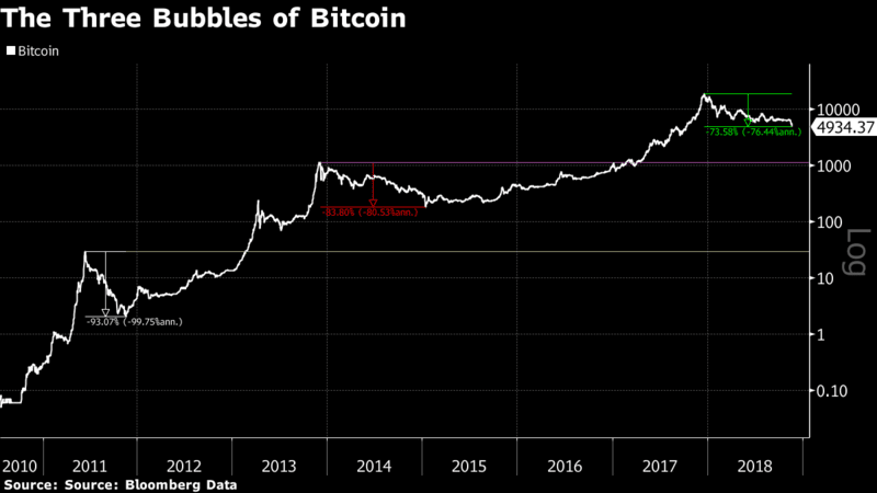 Source: Bloomberg, John Authers