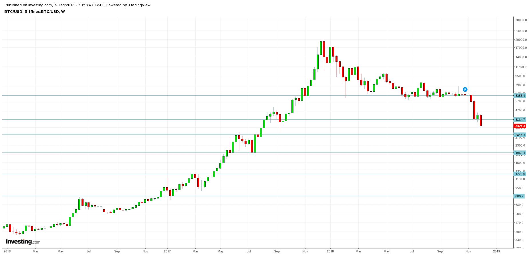 BTC/USD log 18.12.07