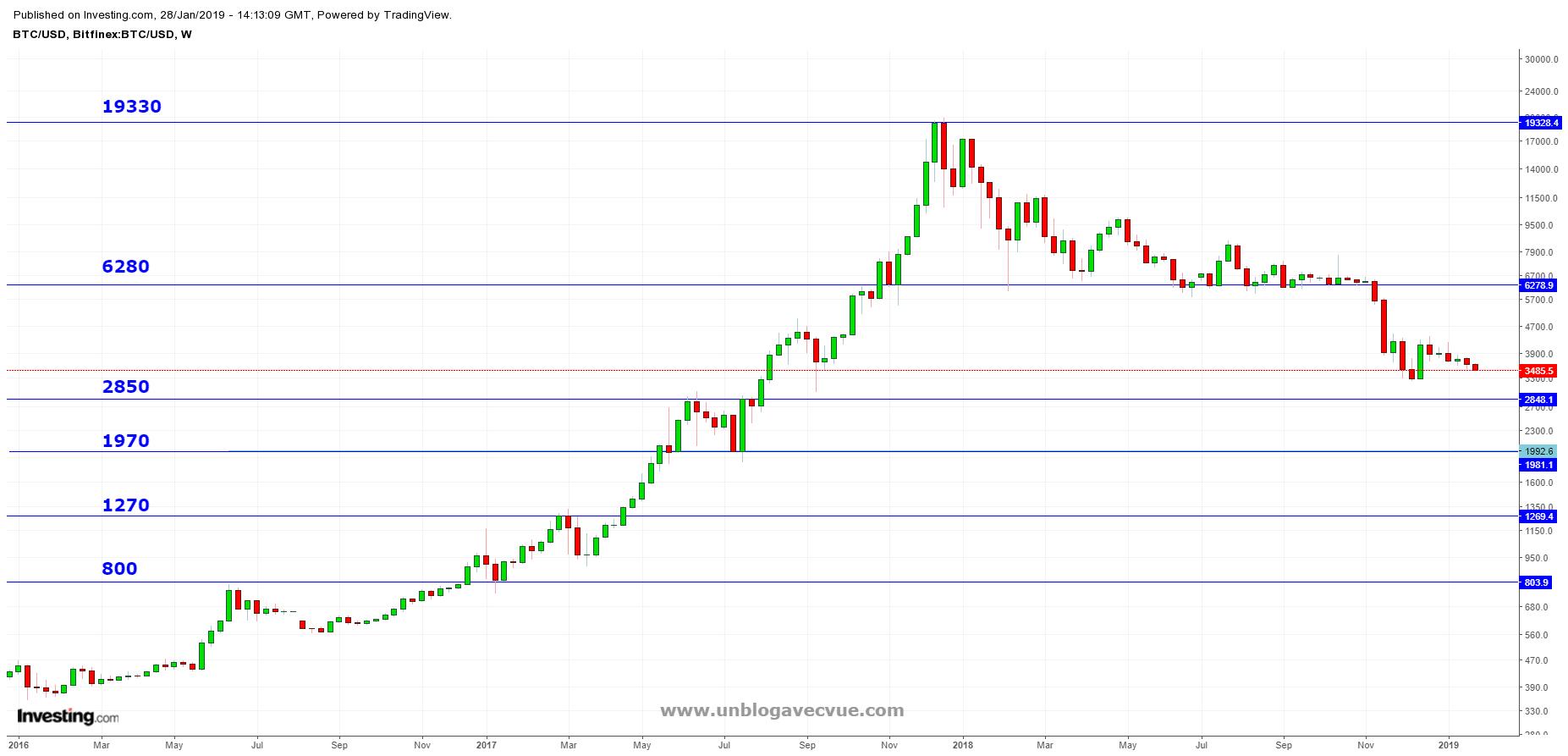 BTC/USD, log scale