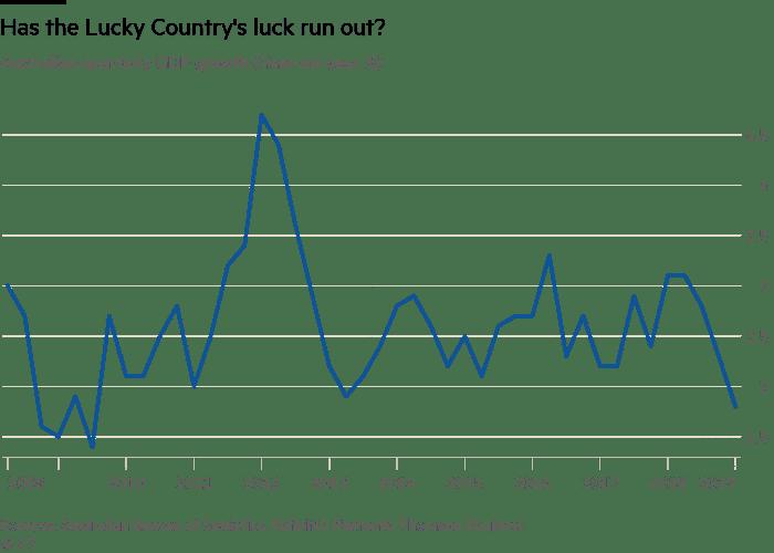 Australian quarterly GDP growth YoY