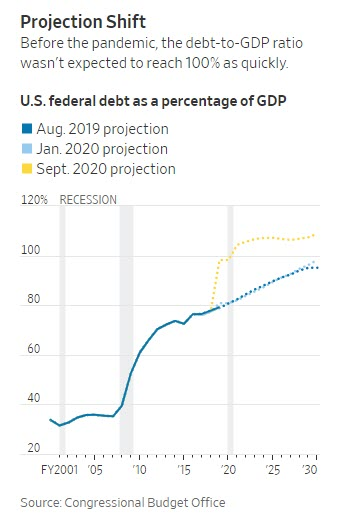 U.S. Federal Debt, % of GDP